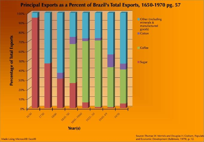 Coffee | Brazil: Five Centuries of Change