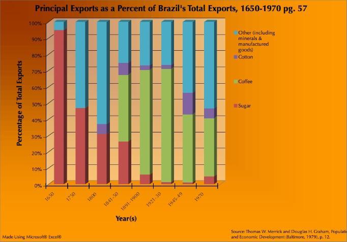 relationship between sugar and slavery